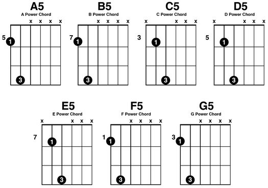 Guitar guitar tablature diagram : Guckert's complete rapid diagram chord book for the guitar ...