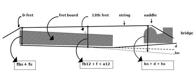 Design Of A Classical Guitar The Guitar And Plucked String Instruments